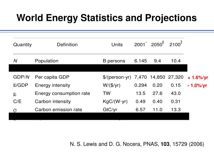 World Energy Statistics and Projections