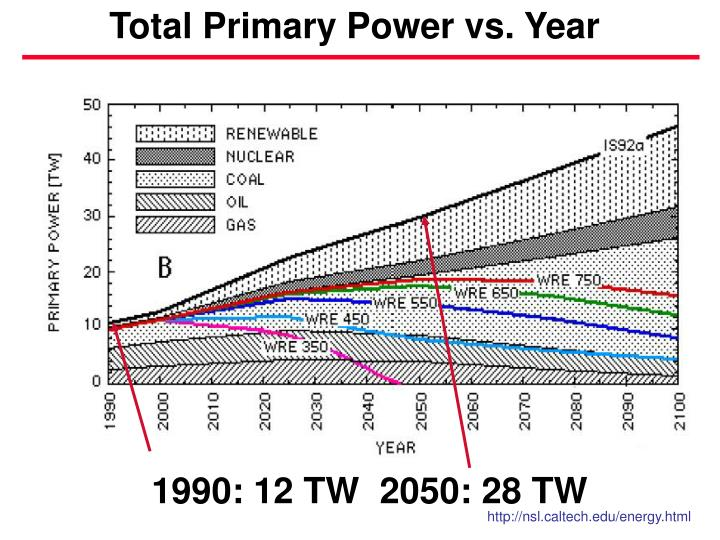 Total Primary Power vs. Year
