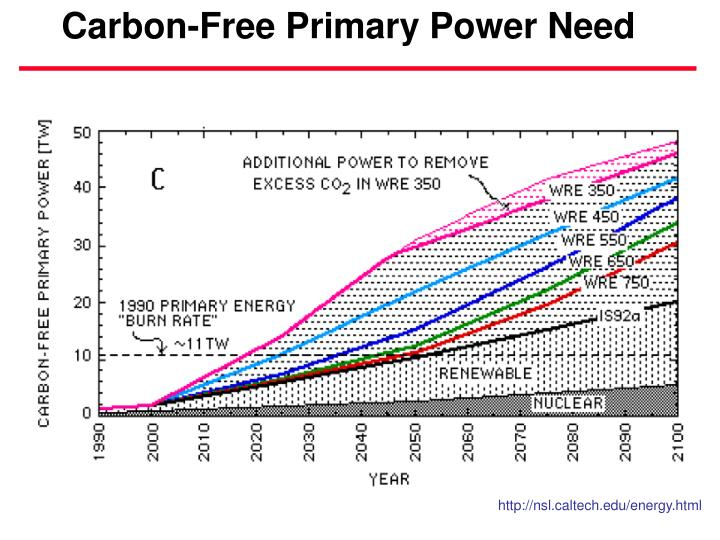 Carbon-Free Primary Power Need