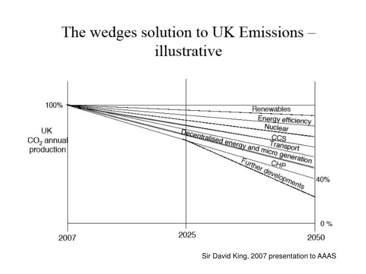 Sir David King, 2007 presentation to AAAS