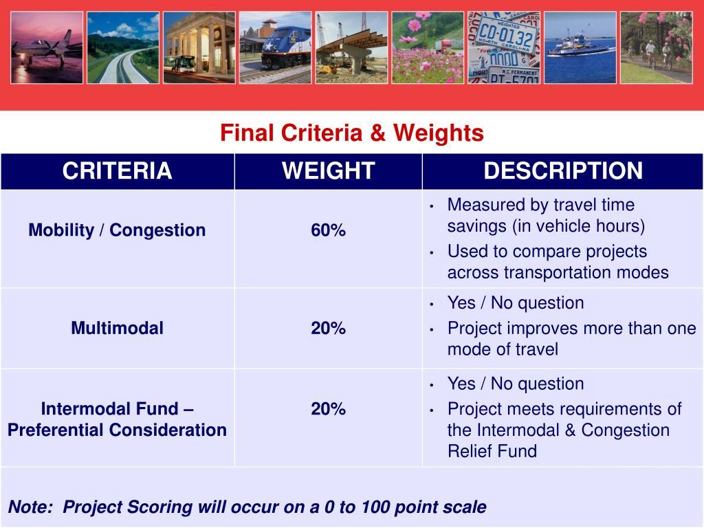 Final Criteria & Weights