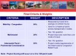final criteria weights