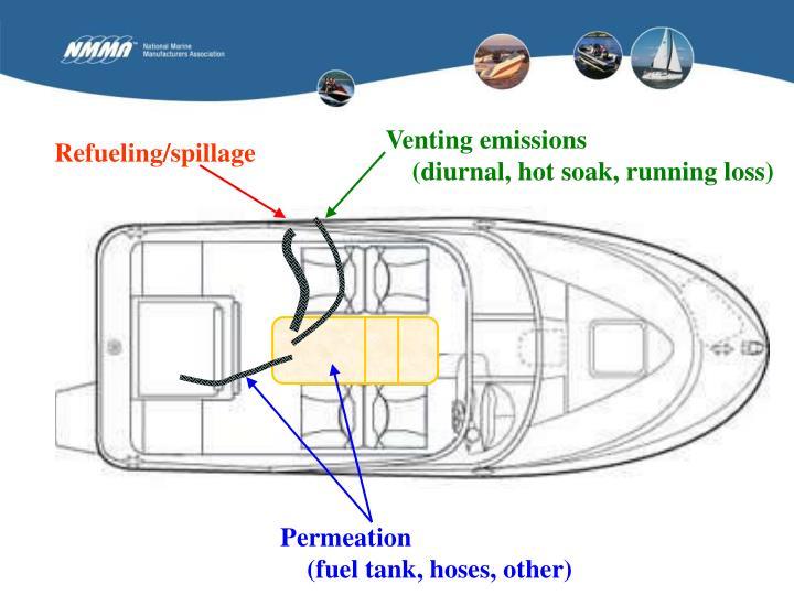Venting emissions