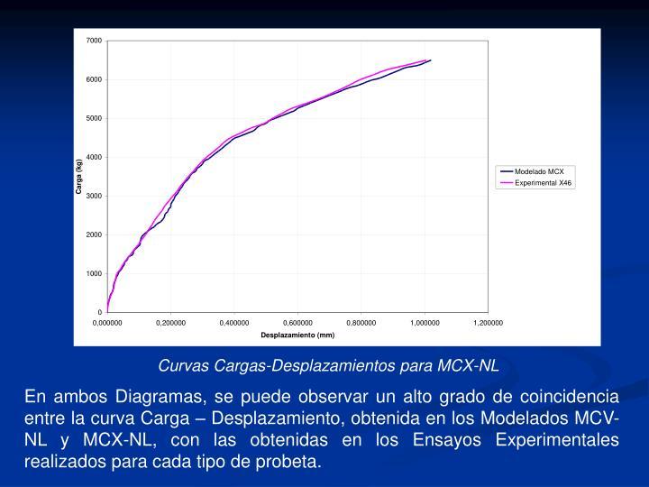 Curvas Cargas-Desplazamientos para MCX-NL