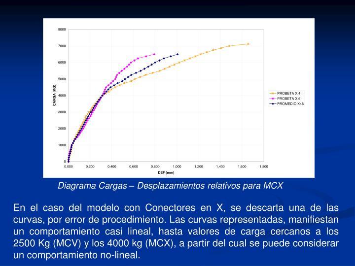 Diagrama Cargas – Desplazamientos relativos para MCX