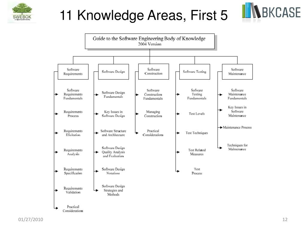 11 Knowledge Areas, First 5