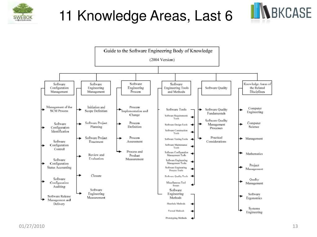 11 Knowledge Areas, Last 6
