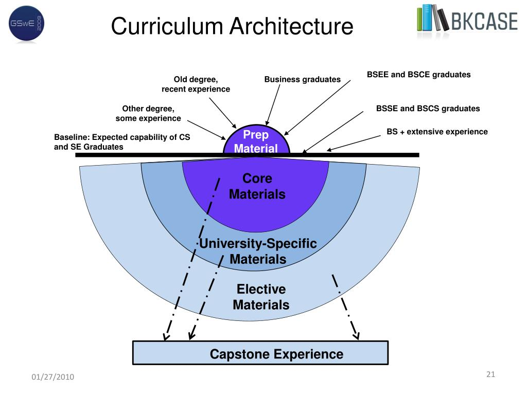Curriculum Architecture
