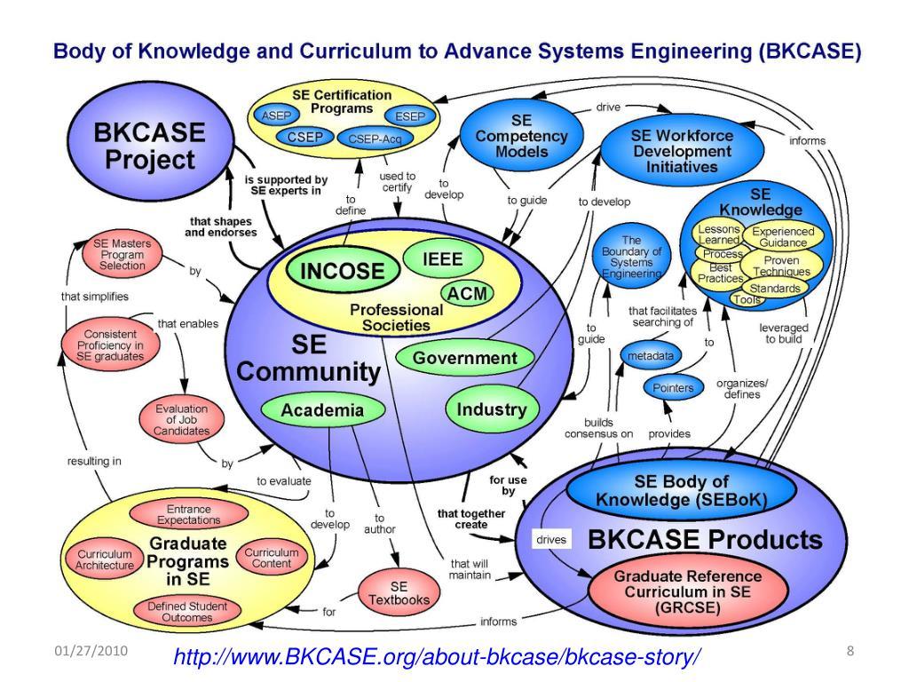 http://www.BKCASE.org/about-bkcase/bkcase-story/