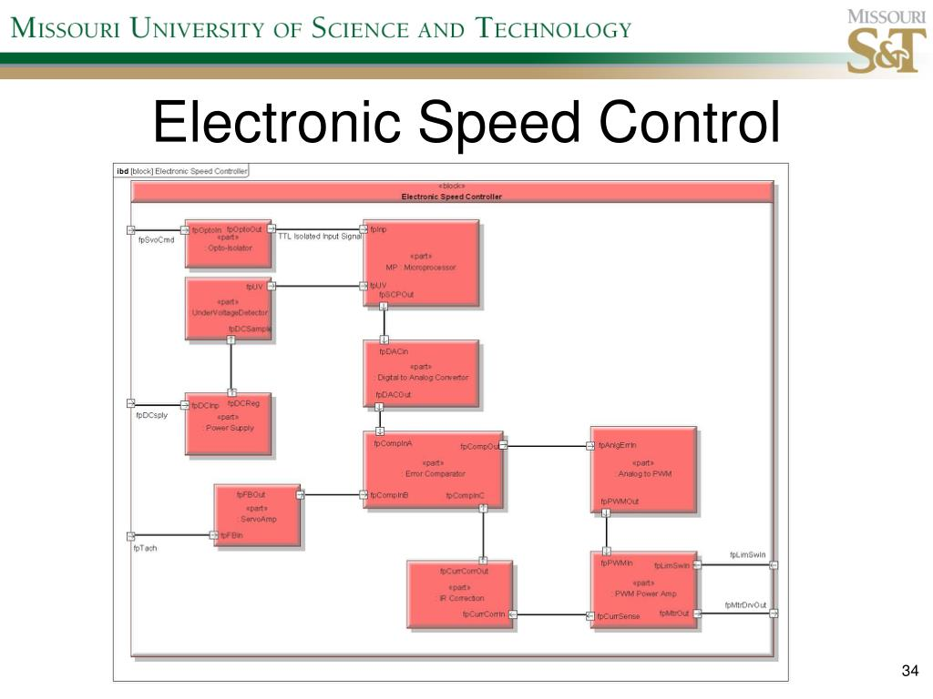 Electronic Speed Control