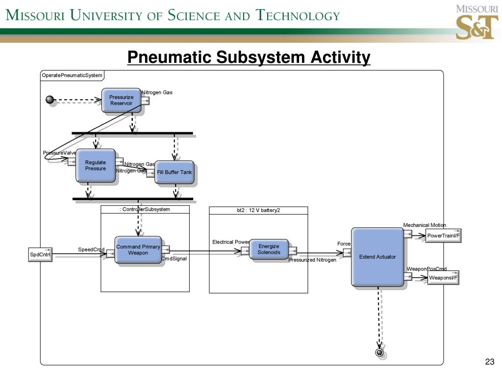 Pneumatic Subsystem Activity