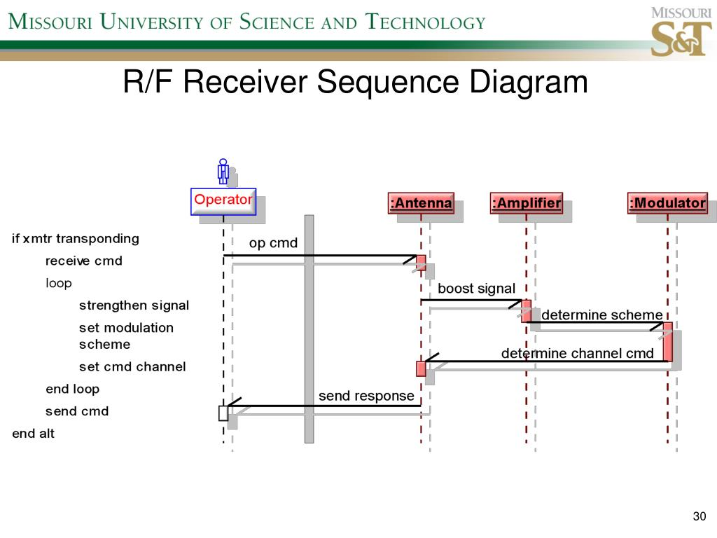 R/F Receiver Sequence Diagram