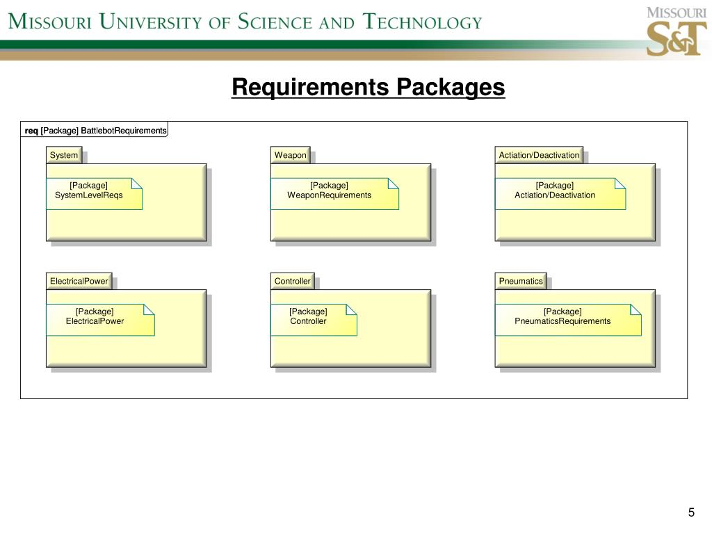 Requirements Packages