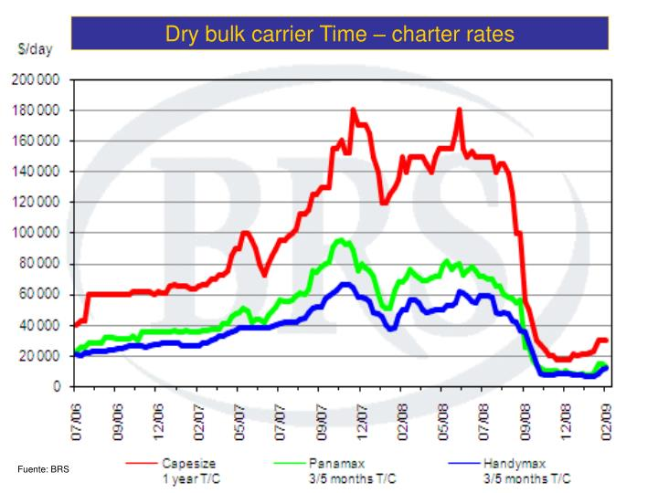 Dry bulk carrier Time – charter rates