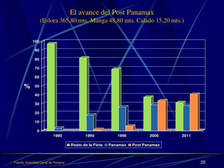 El avance del Post Panamax