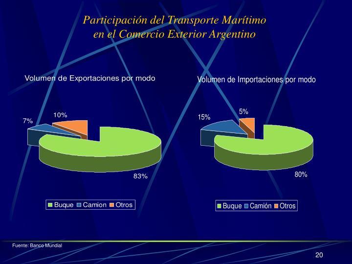 Participación del Transporte Marítimo