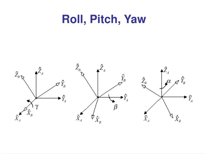 Roll, Pitch, Yaw