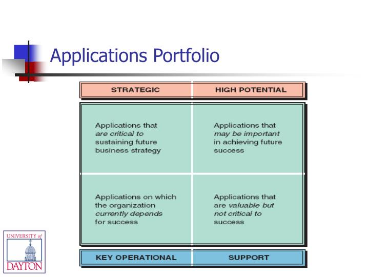 Applications Portfolio