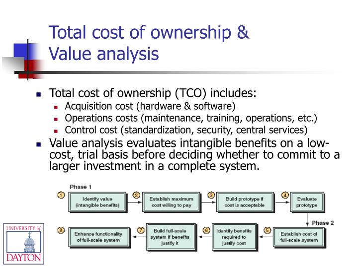 Total cost of ownership (TCO) includes: