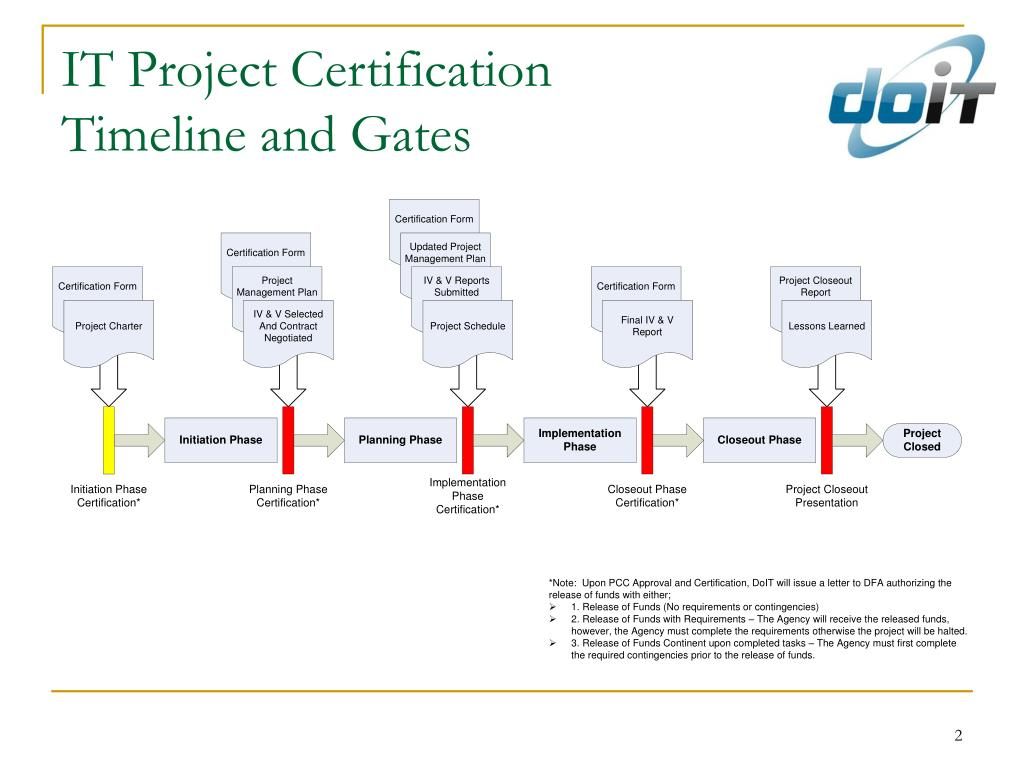 IT Project Certification
