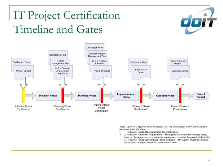 It project certification timeline and gates