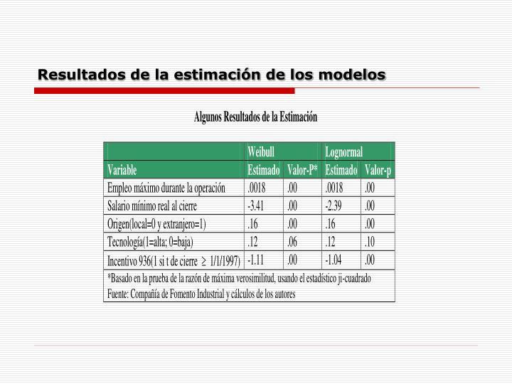 Resultados de la estimación de los modelos