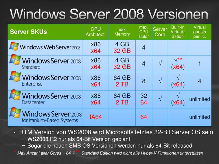 Windows Server 2008 Versionen