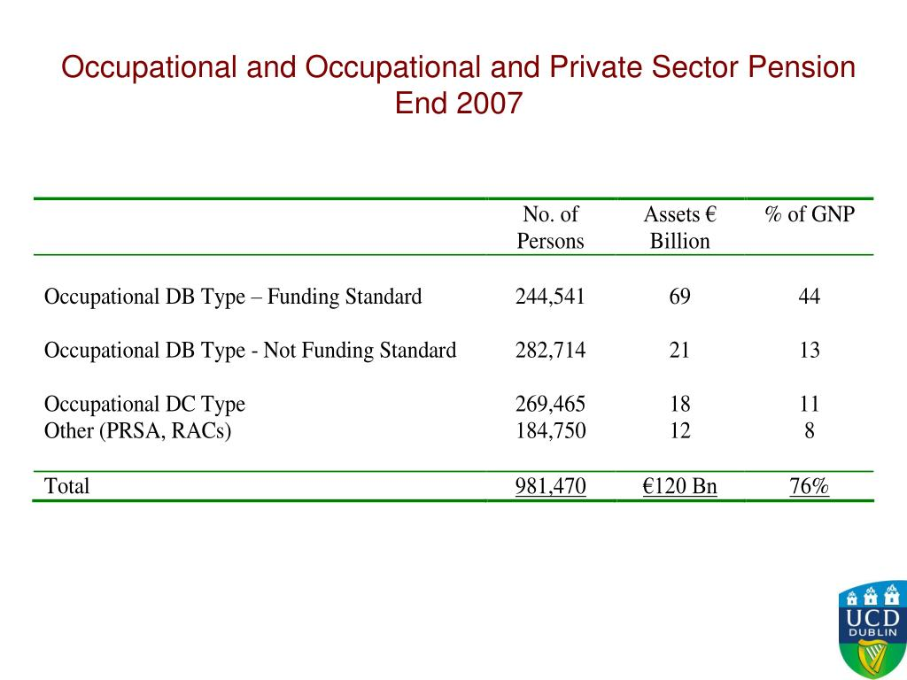 Occupational and Occupational and Private Sector Pension