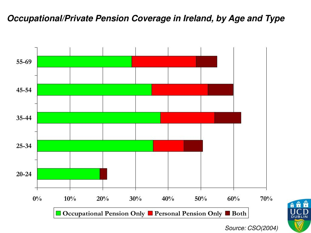 Occupational/Private Pension Coverage in Ireland, by Age and Type
