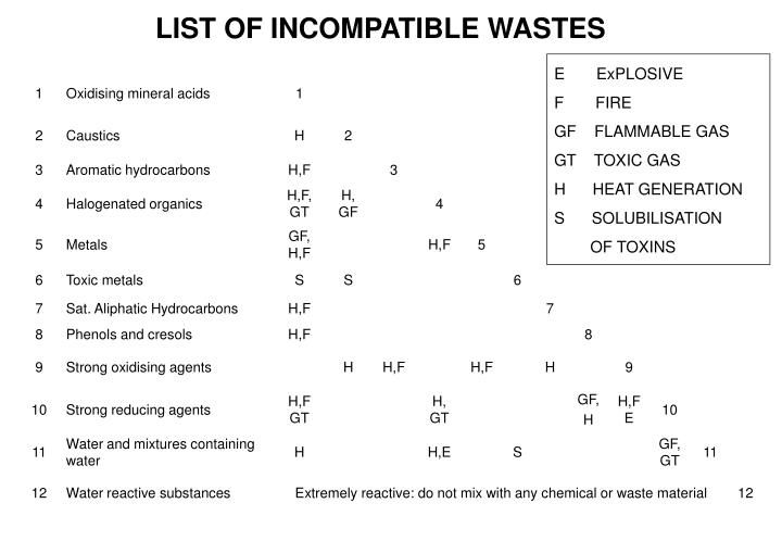 LIST OF INCOMPATIBLE WASTES