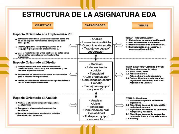 ESTRUCTURA DE LA ASIGNATURA EDA