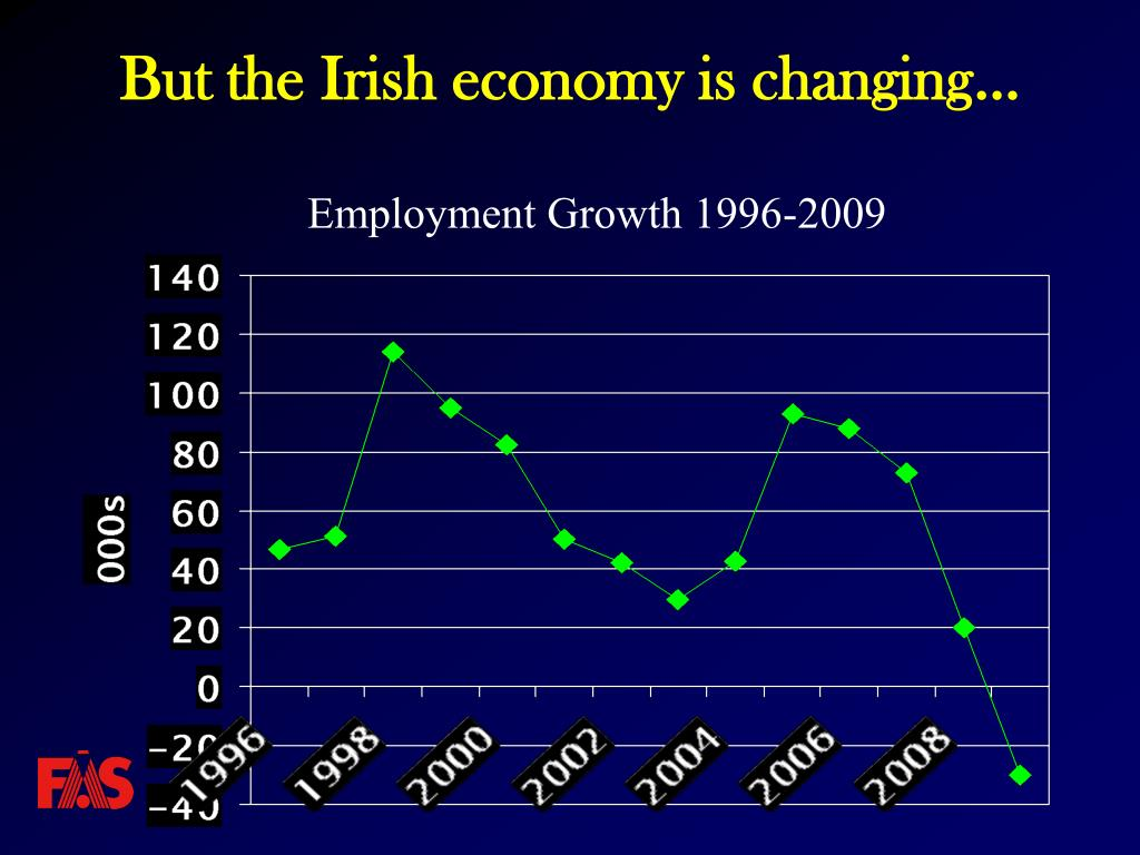 But the Irish economy is changing…
