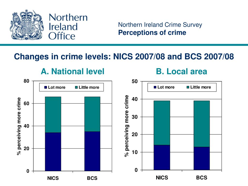Northern Ireland Crime Survey