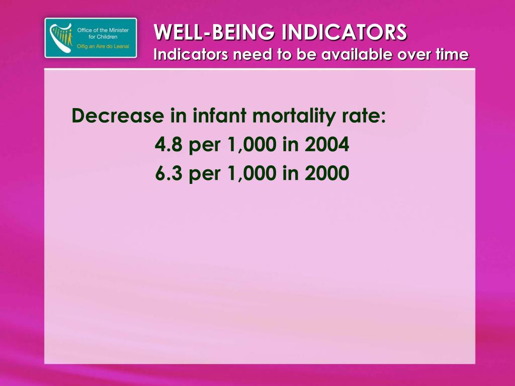 WELL-BEING INDICATORS