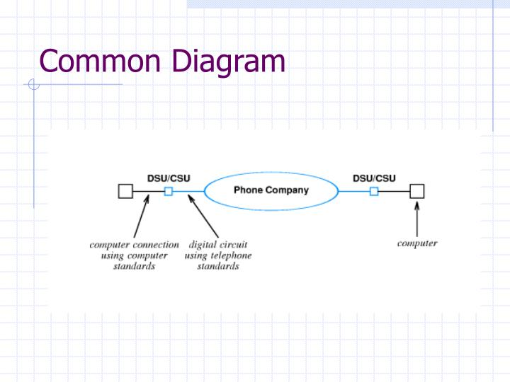 Common Diagram