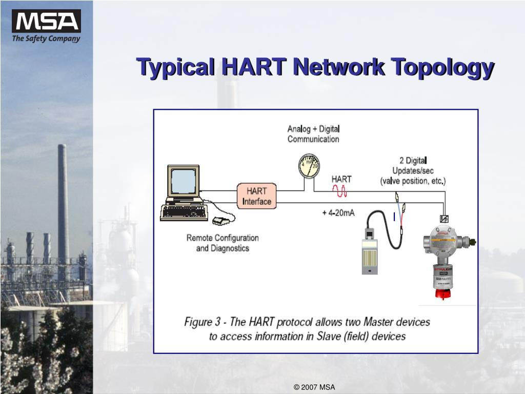 Typical HART Network Topology