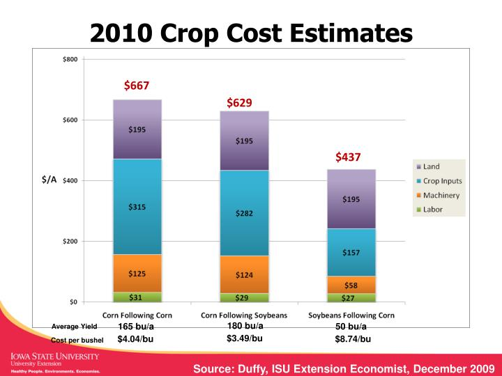 2010 Crop Cost Estimates