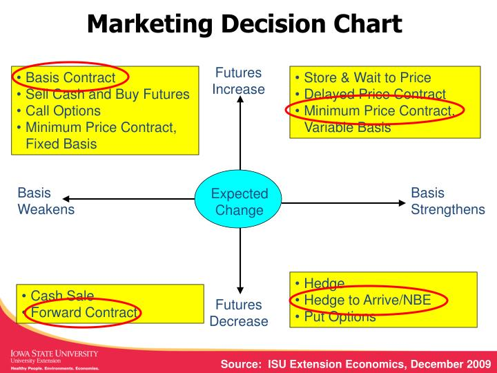 Marketing Decision Chart