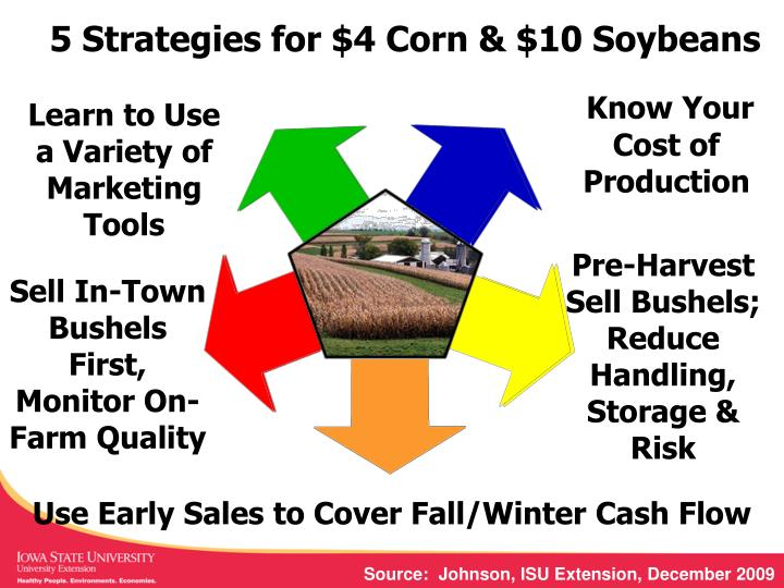 5 Strategies for $4 Corn & $10 Soybeans