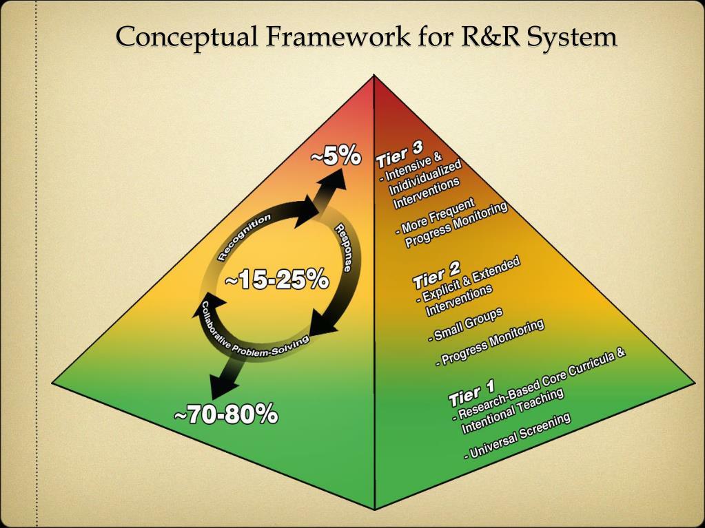 Conceptual Framework for R&R System