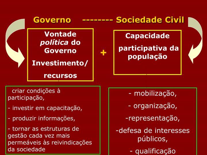 Governo    -------- Sociedade Civil