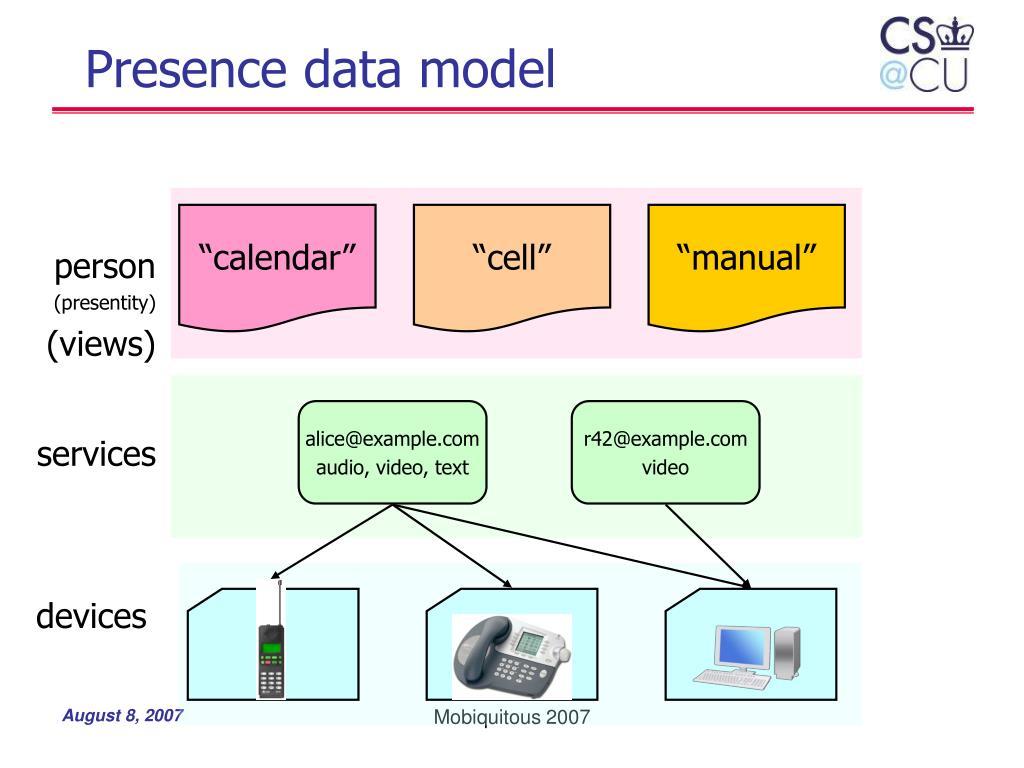 Presence data model