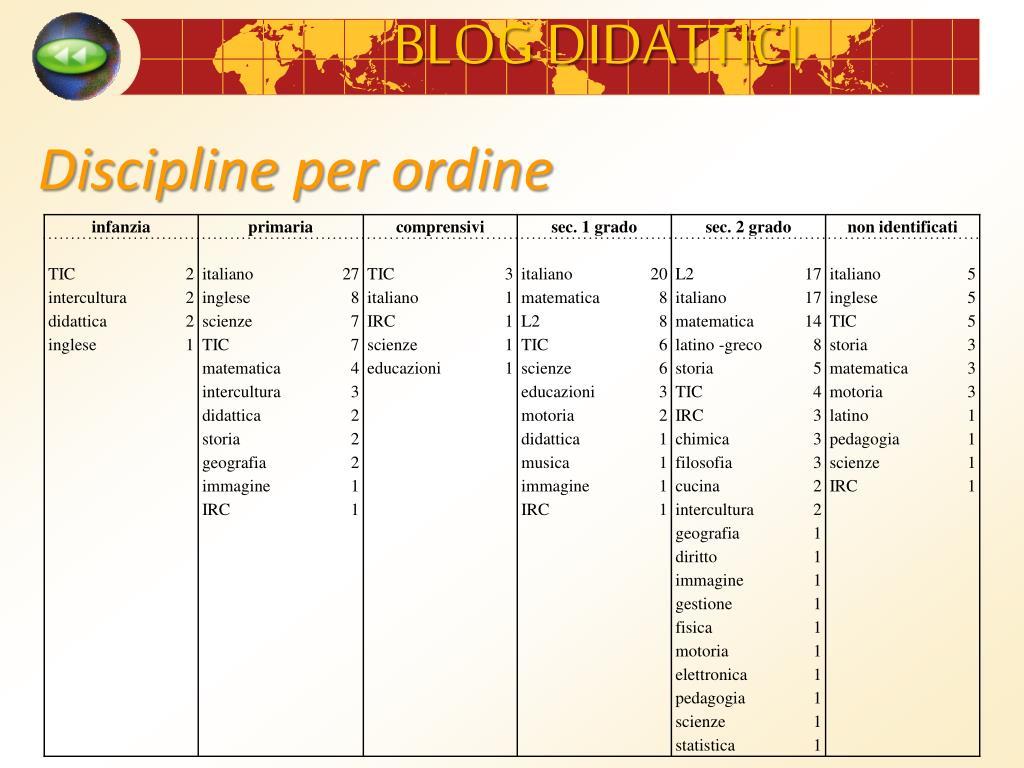 Discipline per ordine