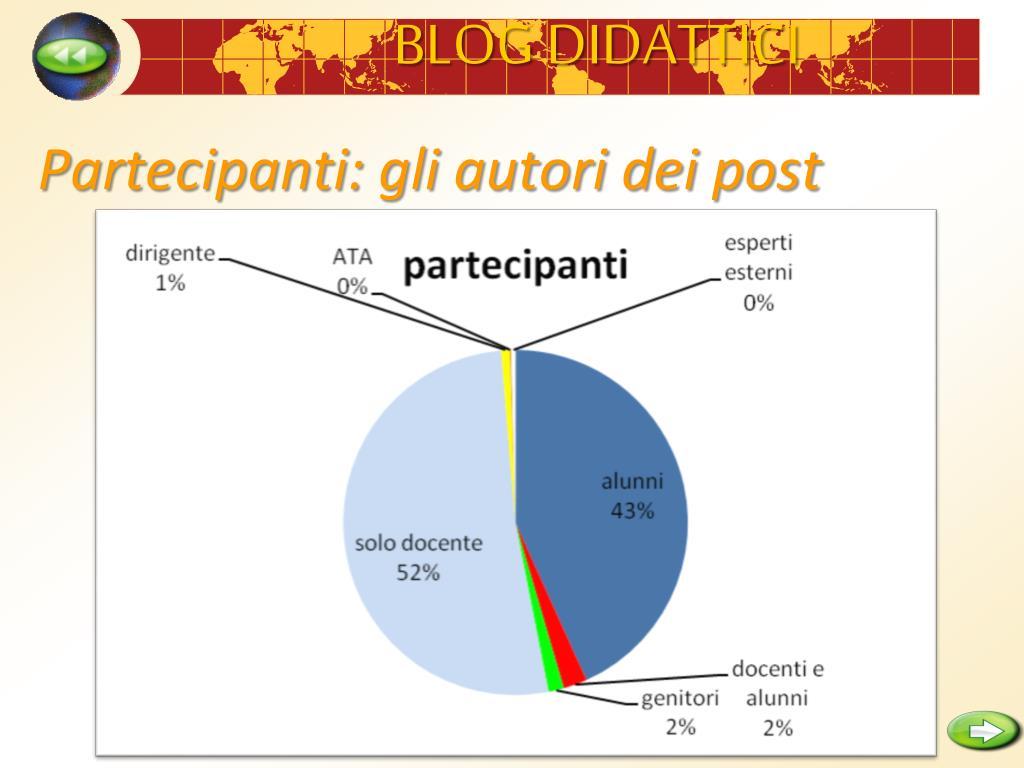 Partecipanti: gli autori dei post