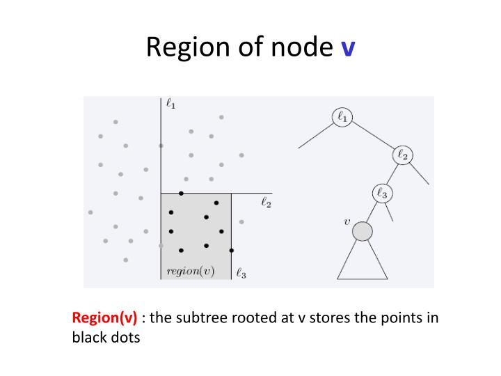 Region of node