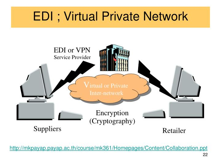 EDI ; Virtual Private Network
