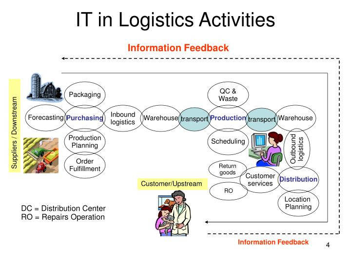 IT in Logistics Activities