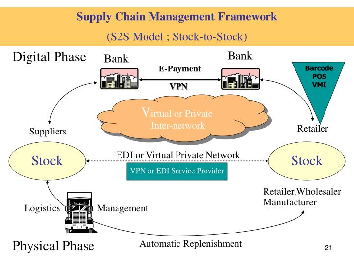 Supply Chain Management Framework