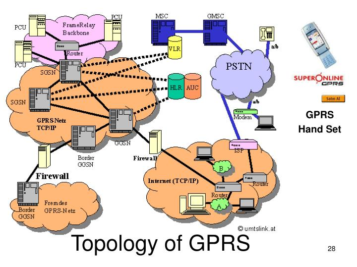 Topology of GPRS
