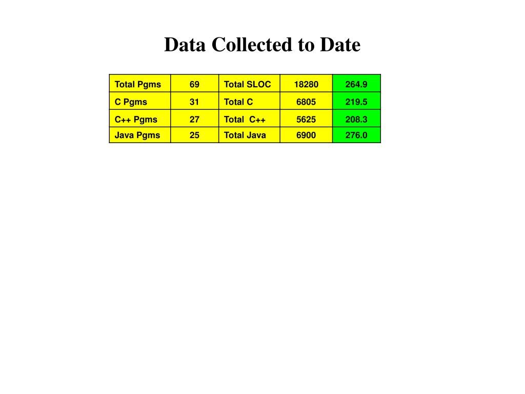 Data Collected to Date